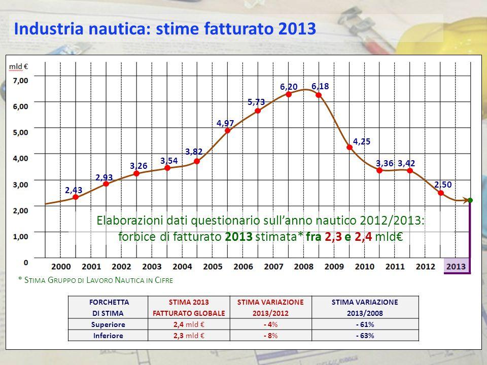 2,43 2,93 3,26 3,54 3,82 4,97 5,73 6,20 6,18 4,25 3,36 3,42 2,50 Elaborazioni dati questionario sull'anno nautico 2012/2013: forbice di fatturato 2013