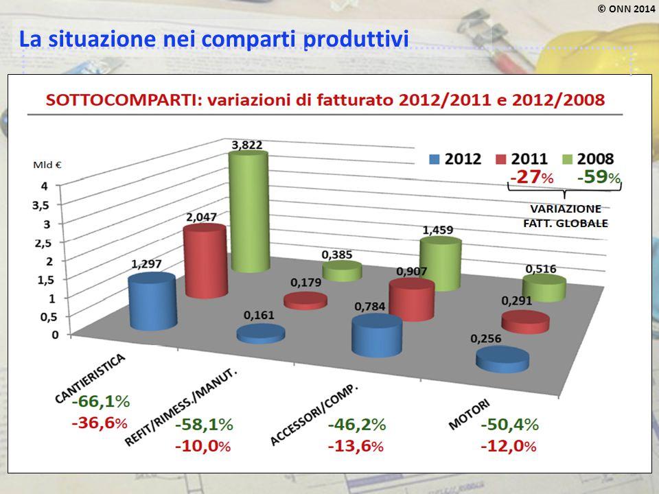 © ONN 2014 L'export ha salvato la produzione