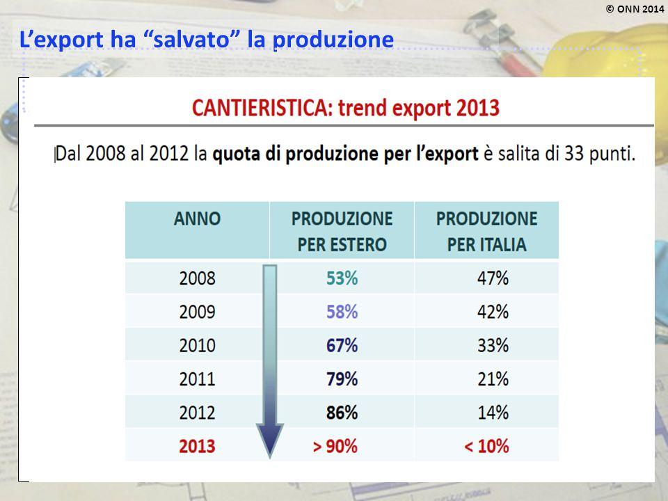 """© ONN 2014 L'export ha """"salvato"""" la produzione"""
