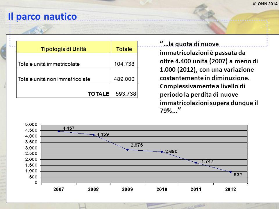 """© ONN 2014 Il parco nautico """"…la quota di nuove immatricolazioni è passata da oltre 4.400 unita (2007) a meno di 1.000 (2012), con una variazione cost"""