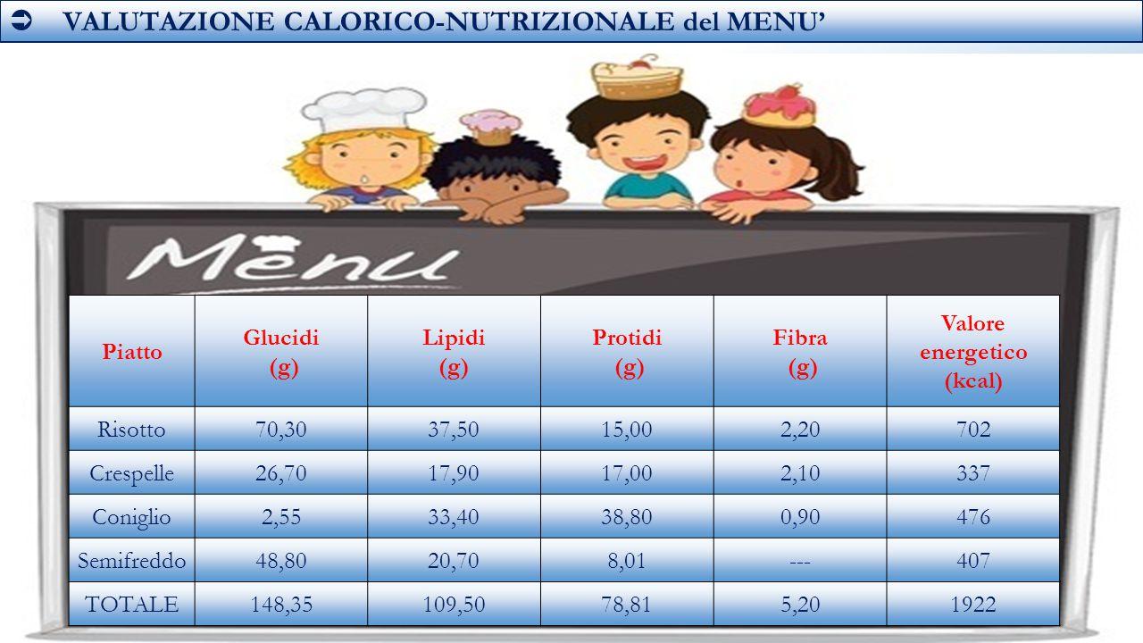  VALUTAZIONE CALORICO-NUTRIZIONALE del MENU' Piatto Glucidi (g) Lipidi (g) Protidi (g) Fibra (g) Valore energetico (kcal) Risotto70,3037,5015,002,20