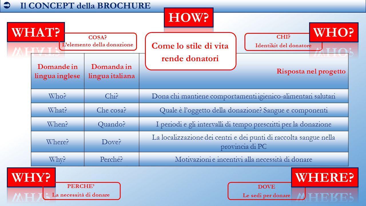  Il CONCEPT della BROCHURE Domande in lingua inglese Domanda in lingua italiana Risposta nel progetto Who?Chi?Dona chi mantiene comportamenti igieni