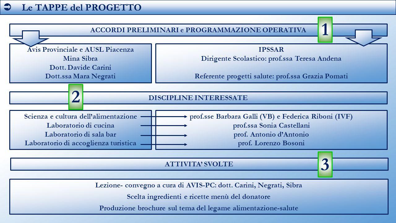  Le TAPPE del PROGETTO ACCORDI PRELIMINARI e PROGRAMMAZIONE OPERATIVA Avis Provinciale e AUSL Piacenza Mina Sibra Dott. Davide Carini Dott.ssa Mara