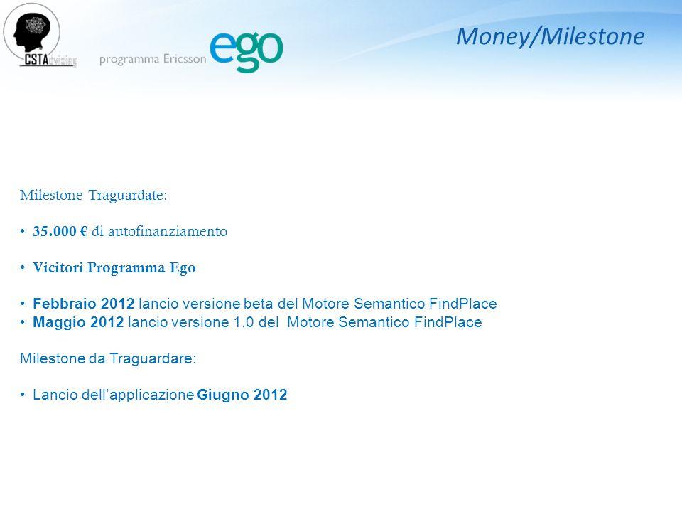 Money/Milestone Milestone Traguardate: 35.000 € di autofinanziamento Vicitori Programma Ego Febbraio 2012 lancio versione beta del Motore Semantico FindPlace Maggio 2012 lancio versione 1.0 del Motore Semantico FindPlace Milestone da Traguardare: Lancio dell'applicazione Giugno 2012
