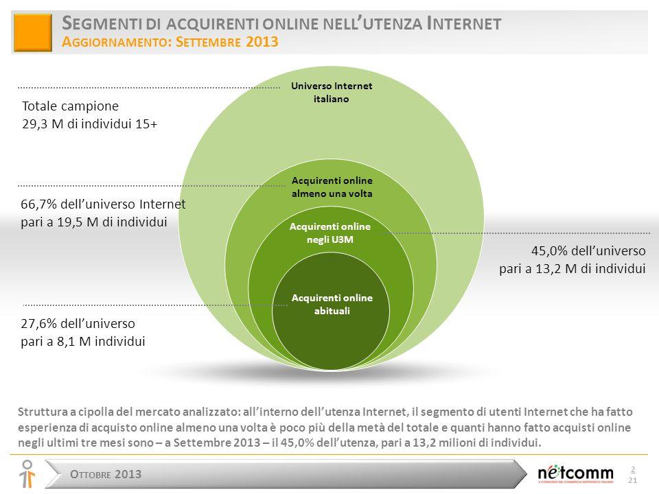 O TTOBRE 2013 2 21 S EGMENTI DI ACQUIRENTI ONLINE NELL ' UTENZA I NTERNET A GGIORNAMENTO : S ETTEMBRE 2013 Struttura a cipolla del mercato analizzato: all'interno dell'utenza Internet, il segmento di utenti Internet che ha fatto esperienza di acquisto online almeno una volta è poco più della metà del totale e quanti hanno fatto acquisti online negli ultimi tre mesi sono – a Settembre 2013 – il 45,0% dell'utenza, pari a 13,2 milioni di individui.