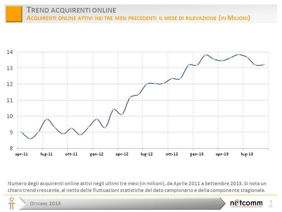 O TTOBRE 2013 3 21 T REND ACQUIRENTI ONLINE A CQUIRENTI ONLINE ATTIVI NEI TRE MESI PRECEDENTI IL MESE DI RILEVAZIONE ( IN M ILIONI ) Numero degli acquirenti online attivi negli ultimi tre mesi (in milioni), da Aprile 2011 a Settembre 2013.