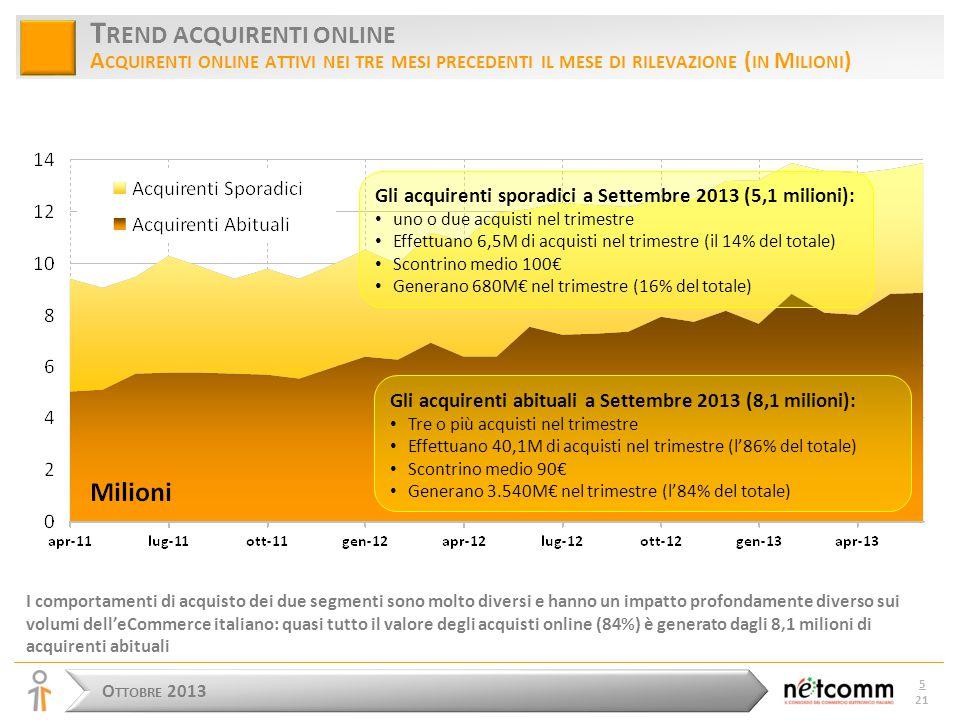 O TTOBRE 2013 5 21 T REND ACQUIRENTI ONLINE A CQUIRENTI ONLINE ATTIVI NEI TRE MESI PRECEDENTI IL MESE DI RILEVAZIONE ( IN M ILIONI ) I comportamenti di acquisto dei due segmenti sono molto diversi e hanno un impatto profondamente diverso sui volumi dell'eCommerce italiano: quasi tutto il valore degli acquisti online (84%) è generato dagli 8,1 milioni di acquirenti abituali Gli acquirenti sporadici a Settembre 2013 (5,1 milioni): uno o due acquisti nel trimestre Effettuano 6,5M di acquisti nel trimestre (il 14% del totale) Scontrino medio 100€ Generano 680M€ nel trimestre (16% del totale) Gli acquirenti abituali a Settembre 2013 (8,1 milioni): Tre o più acquisti nel trimestre Effettuano 40,1M di acquisti nel trimestre (l'86% del totale) Scontrino medio 90€ Generano 3.540M€ nel trimestre (l'84% del totale)