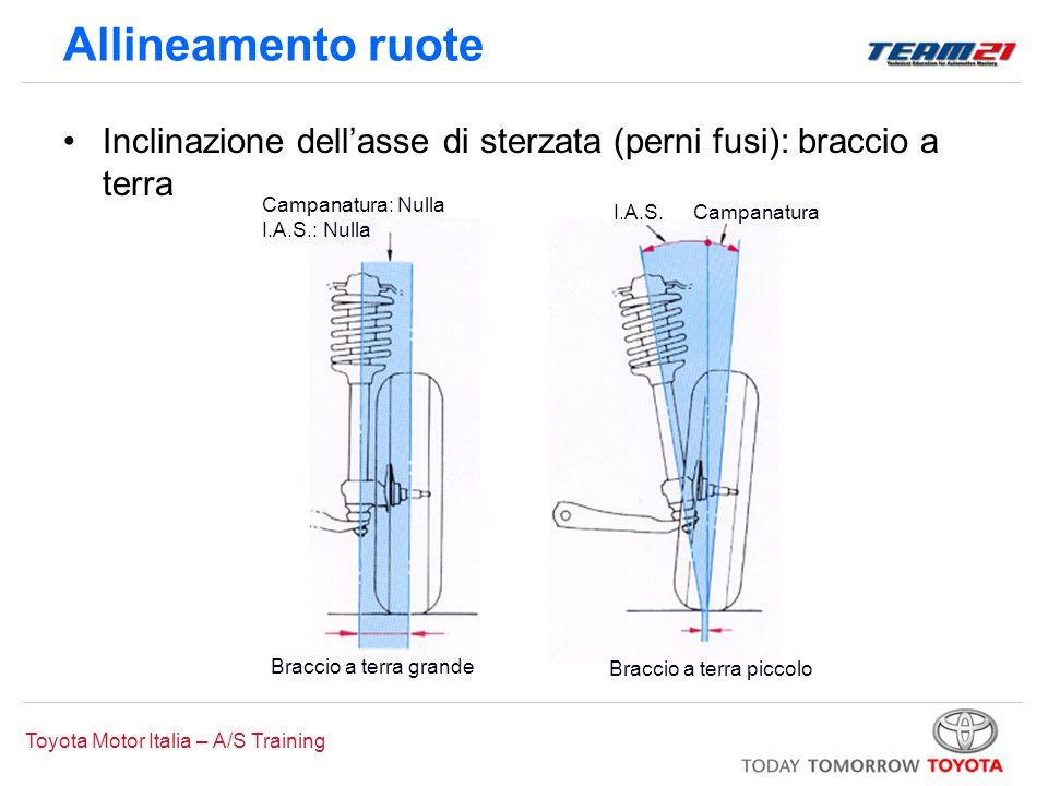 Toyota Motor Italia – A/S Training Braccio a terra grande Campanatura: Nulla I.A.S.: Nulla Braccio a terra piccolo CampanaturaI.A.S. Allineamento ruot