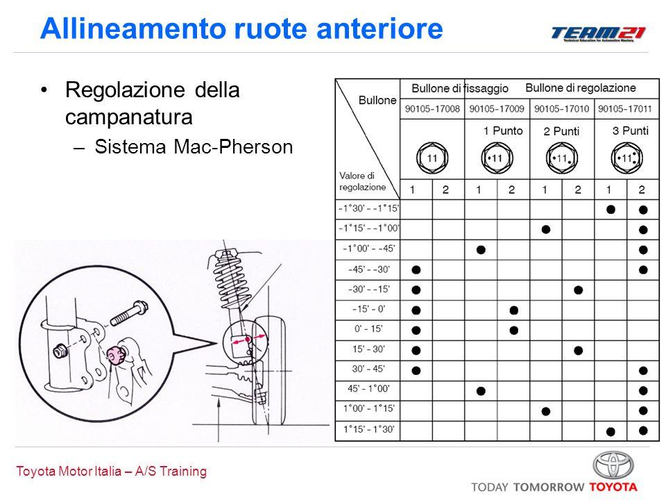 Toyota Motor Italia – A/S Training Allineamento ruote anteriore Regolazione della campanatura –Sistema Mac-Pherson