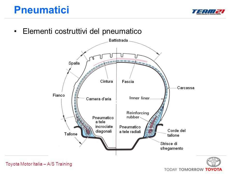 Toyota Motor Italia – A/S Training Pneumatici Elementi costruttivi del pneumatico