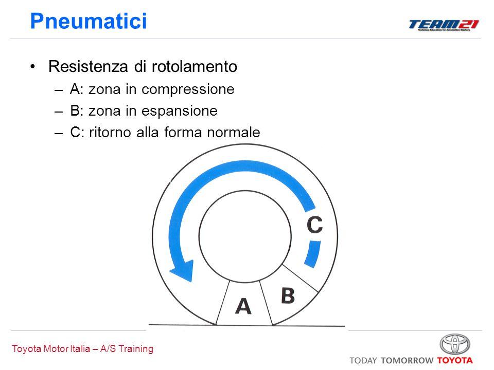 Toyota Motor Italia – A/S Training Pneumatici Resistenza di rotolamento –A: zona in compressione –B: zona in espansione –C: ritorno alla forma normale