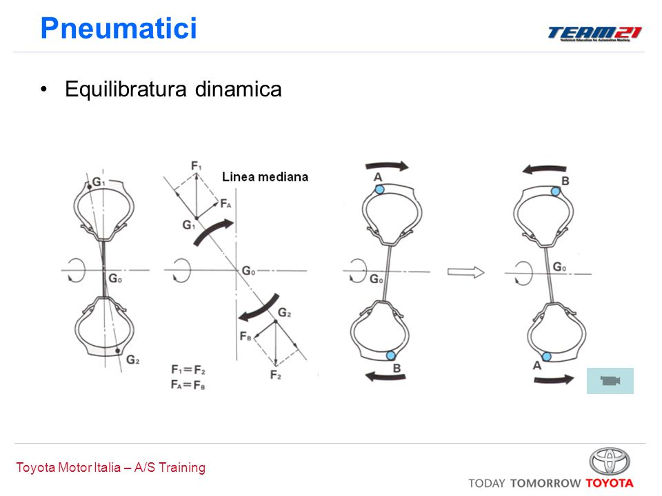 Toyota Motor Italia – A/S Training Pneumatici Equilibratura dinamica