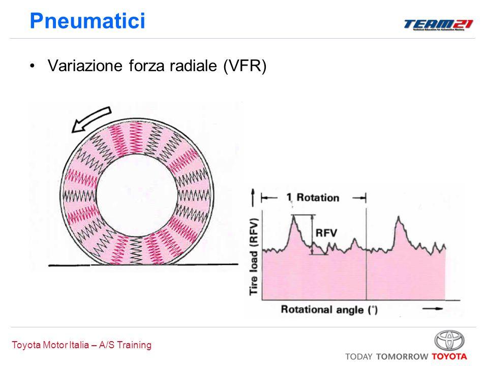 Toyota Motor Italia – A/S Training Pneumatici Variazione forza radiale (VFR)