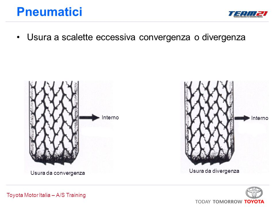Toyota Motor Italia – A/S Training Pneumatici Usura a scalette eccessiva convergenza o divergenza Usura da convergenza Interno Usura da divergenza
