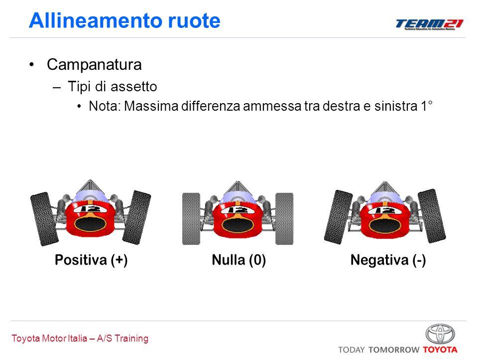 Toyota Motor Italia – A/S Training Allineamento ruote Campanatura –Tipi di assetto Nota: Massima differenza ammessa tra destra e sinistra 1°