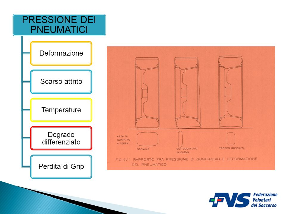 5 PRESSIONE DEI PNEUMATICI DeformazioneScarso attritoTemperature Degrado differenziato Perdita di Grip