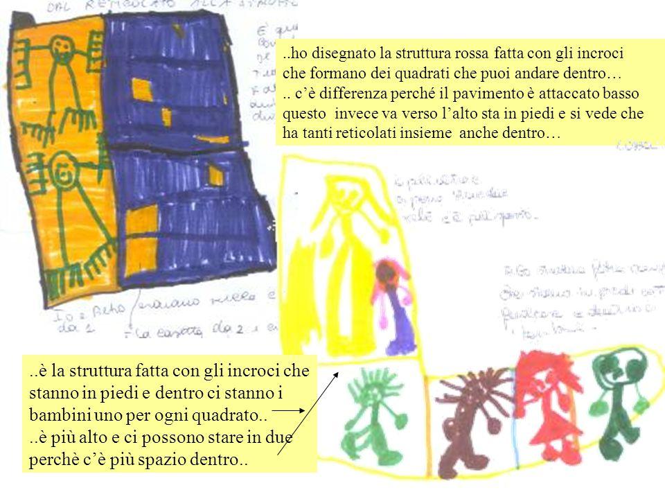 ..ho disegnato la struttura rossa fatta con gli incroci che formano dei quadrati che puoi andare dentro….. c'è differenza perché il pavimento è attacc