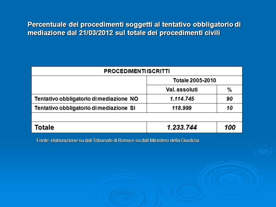 Percentuale dei procedimenti soggetti al tentativo obbligatorio di mediazione dal 21/03/2012 sul totale dei procedimenti civili PROCEDIMENTI ISCRITTI Totale 2005-2010 Val.
