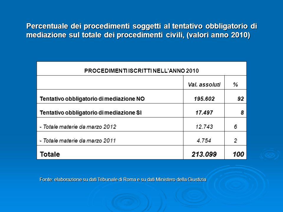 Percentuale dei procedimenti soggetti al tentativo obbligatorio di mediazione sul totale dei procedimenti civili, (valori anno 2010) PROCEDIMENTI ISCRITTI NELL'ANNO 2010 Val.