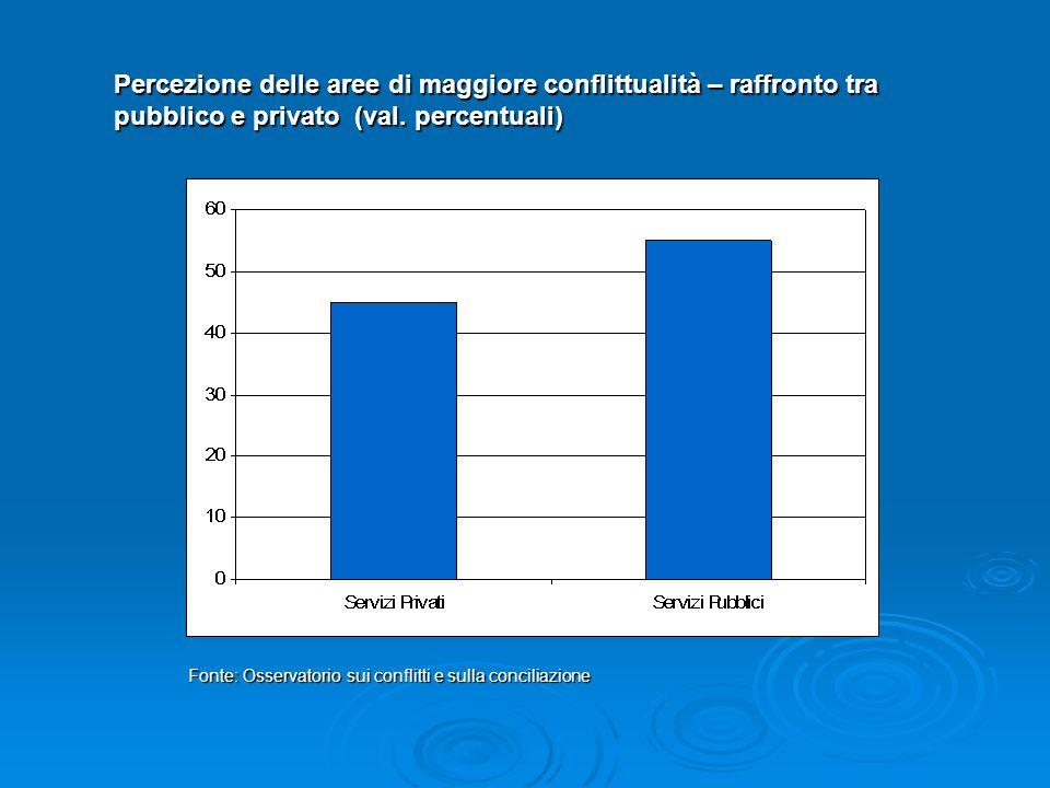 Percezione delle aree di maggiore conflittualità – raffronto tra pubblico e privato (val. percentuali) Fonte: Osservatorio sui conflitti e sulla conci