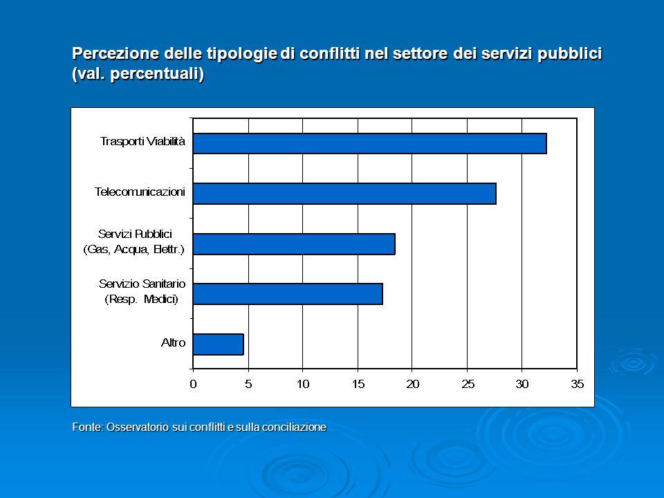 Percezione delle tipologie di conflitti nel settore dei servizi pubblici (val. percentuali) Fonte: Osservatorio sui conflitti e sulla conciliazione