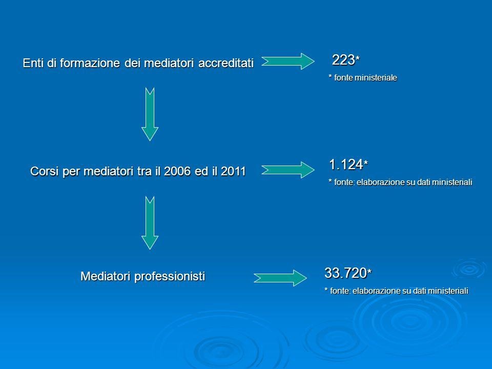 Enti di formazione dei mediatori accreditati 223 * 223 * * fonte ministeriale Corsi per mediatori tra il 2006 ed il 2011 1.124 * * fonteelaborazione s