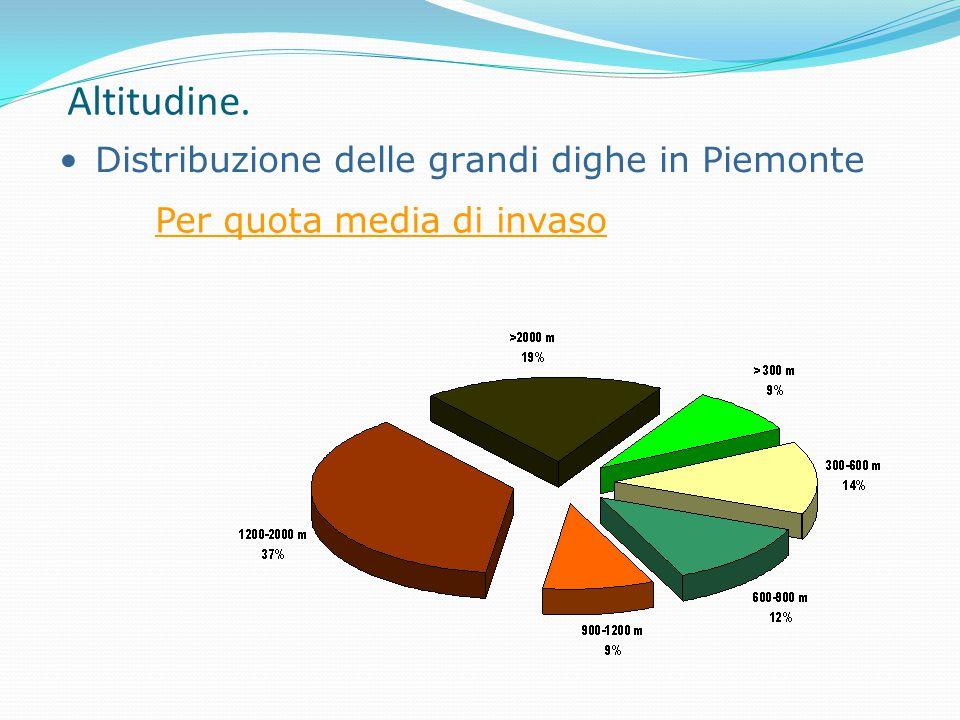 Altitudine. Distribuzione delle grandi dighe in Piemonte Per quota media di invaso