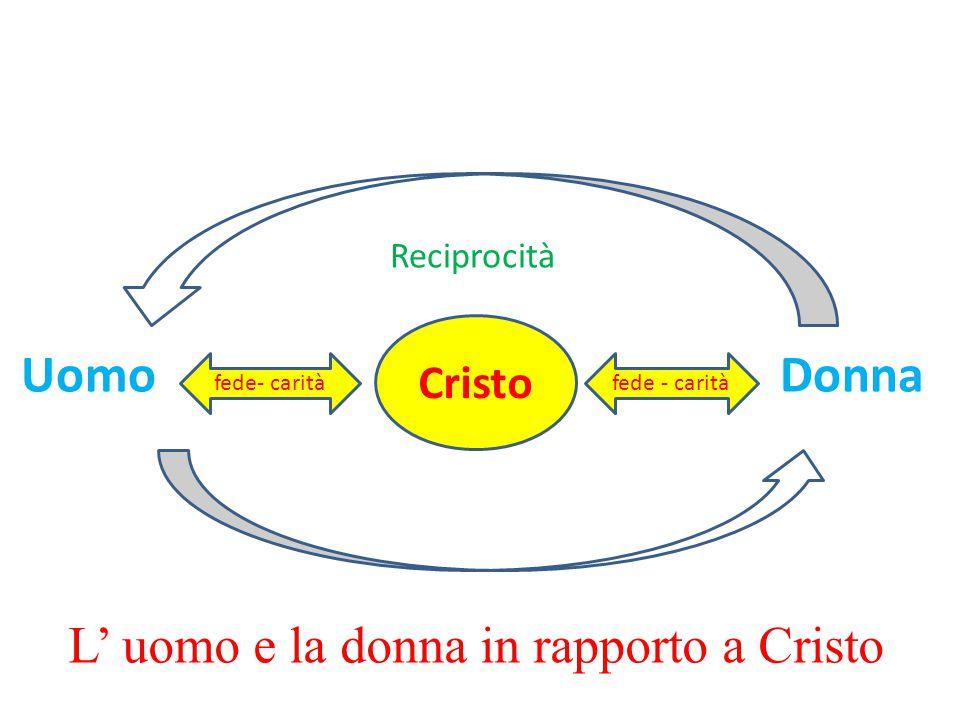 Reciprocità Uomo Donna L' uomo e la donna in rapporto a Cristo Cristo fede - carità