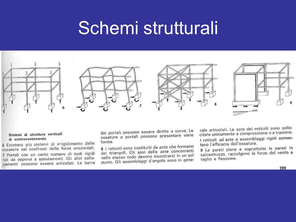 Schemi strutturali