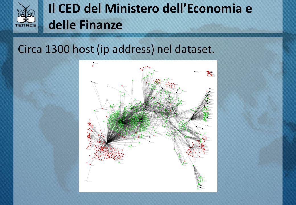 Il CED del Ministero dell'Economia e delle Finanze Circa 1300 host (ip address) nel dataset.