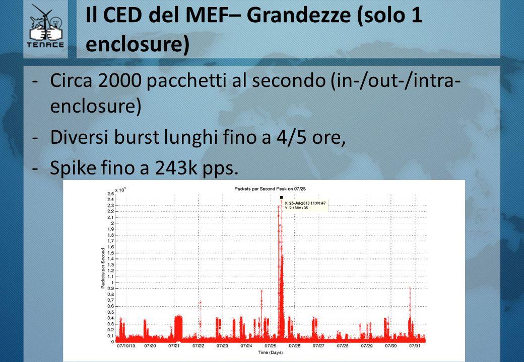 Il CED del MEF– Grandezze (solo 1 enclosure) -Circa 2000 pacchetti al secondo (in-/out-/intra- enclosure) -Diversi burst lunghi fino a 4/5 ore, -Spike fino a 243k pps.