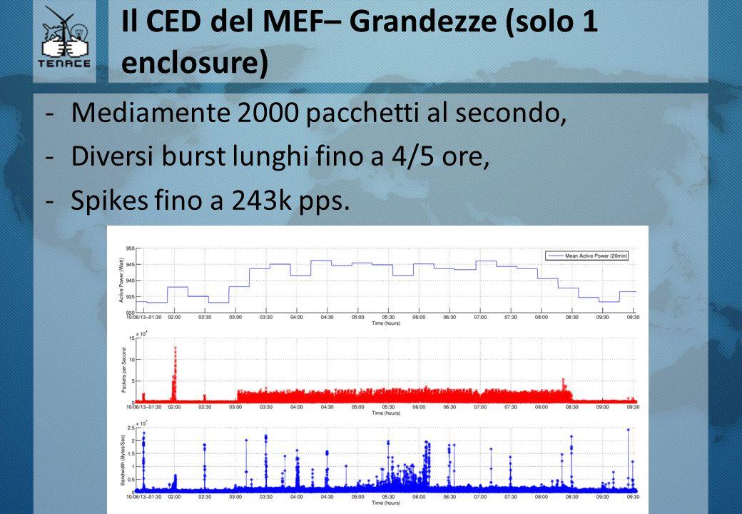 Il CED del MEF– Grandezze (solo 1 enclosure) -Mediamente 2000 pacchetti al secondo, -Diversi burst lunghi fino a 4/5 ore, -Spikes fino a 243k pps.