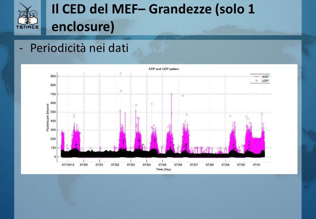 Il CED del MEF– Grandezze (solo 1 enclosure) -Periodicità nei dati