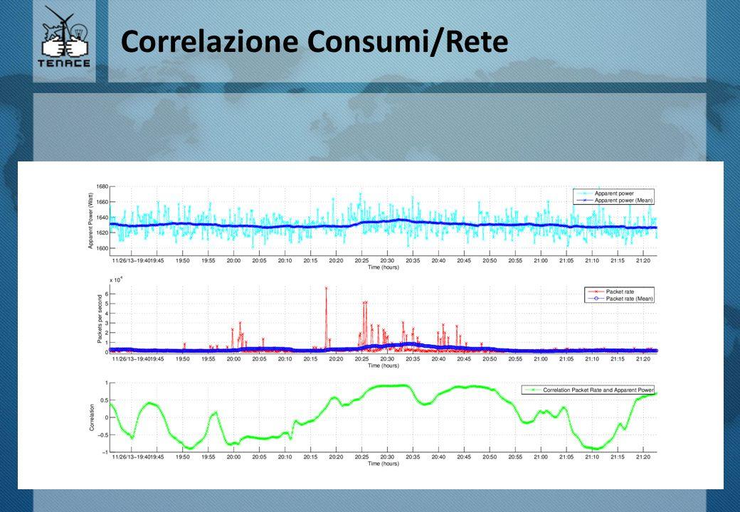 Correlazione Consumi/Rete
