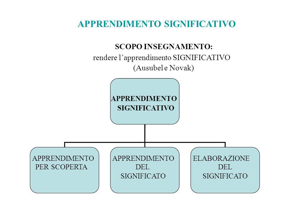 APPRENDIMENTO SIGNIFICATIVO SCOPO INSEGNAMENTO: rendere l'apprendimento SIGNIFICATIVO (Ausubel e Novak) APPRENDIMENTO SIGNIFICATIVO APPRENDIMENTO PER