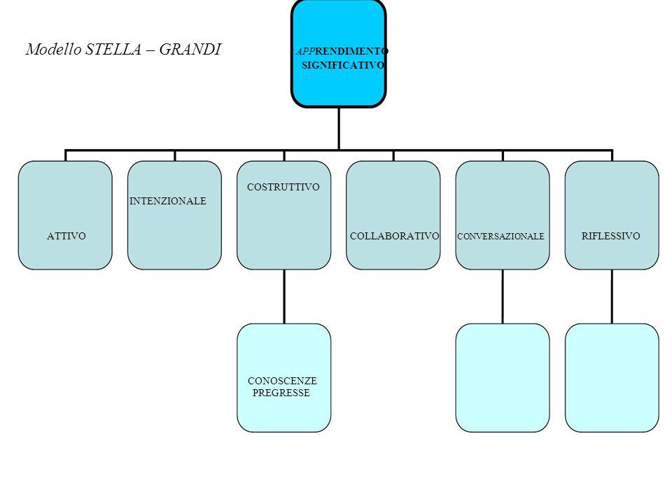 Modello STELLA – GRANDI APPRENDIMENTO SIGNIFICATIVO ATTIVO INTENZIONALE COSTRUTTIVO COLLABORATIVO CONVERSAZIONALE RIFLESSIVO CONOSCENZE PREGRESSE