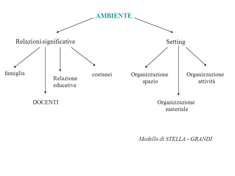 AMBIENTE Relazioni significative Setting famiglia Relazione educativa coetaneiOrganizzazione spazio Organizzazione attività DOCENTIOrganizzazione mate