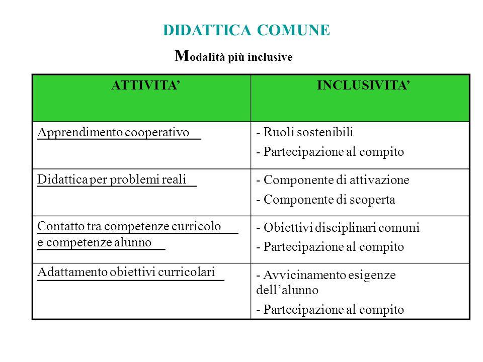 DIDATTICA COMUNE M odalità più inclusive ATTIVITA' Apprendimento cooperativo Didattica per problemi reali Contatto tra competenze curricolo e competen