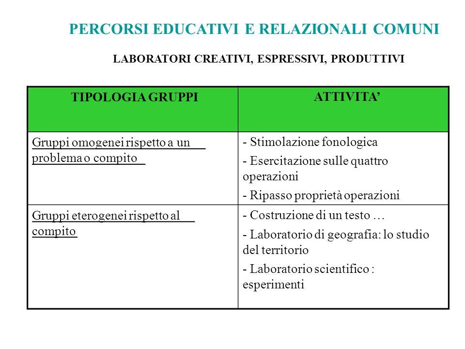 PERCORSI EDUCATIVI E RELAZIONALI COMUNI LABORATORI CREATIVI, ESPRESSIVI, PRODUTTIVI TIPOLOGIA GRUPPI Gruppi omogenei rispetto a un problema o compito