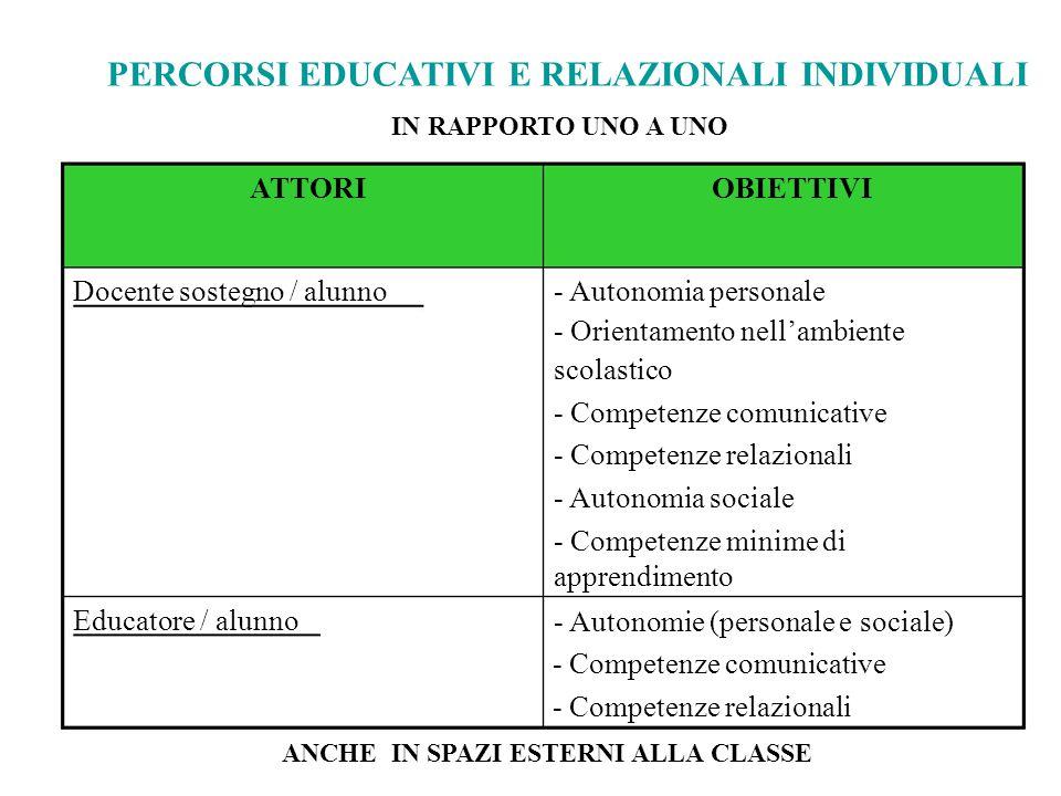 PERCORSI EDUCATIVI E RELAZIONALI INDIVIDUALI IN RAPPORTO UNO A UNO ATTORI Docente sostegno / alunno Educatore / alunno OBIETTIVI - Autonomia personale