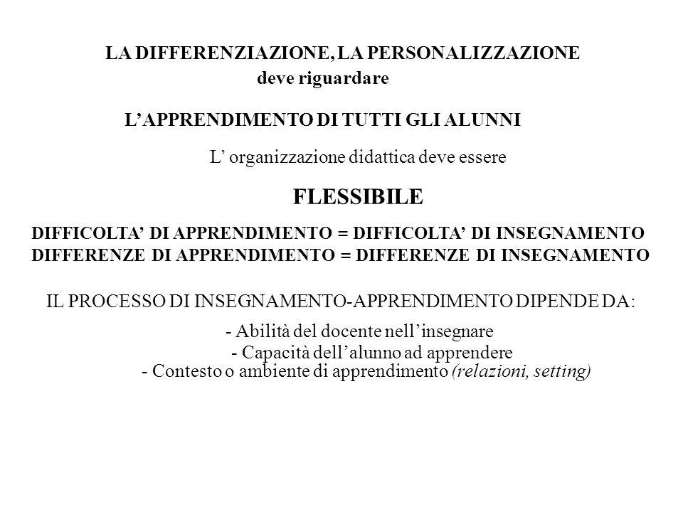2.a Adeguare obiettivi CURRICOLARI 1.