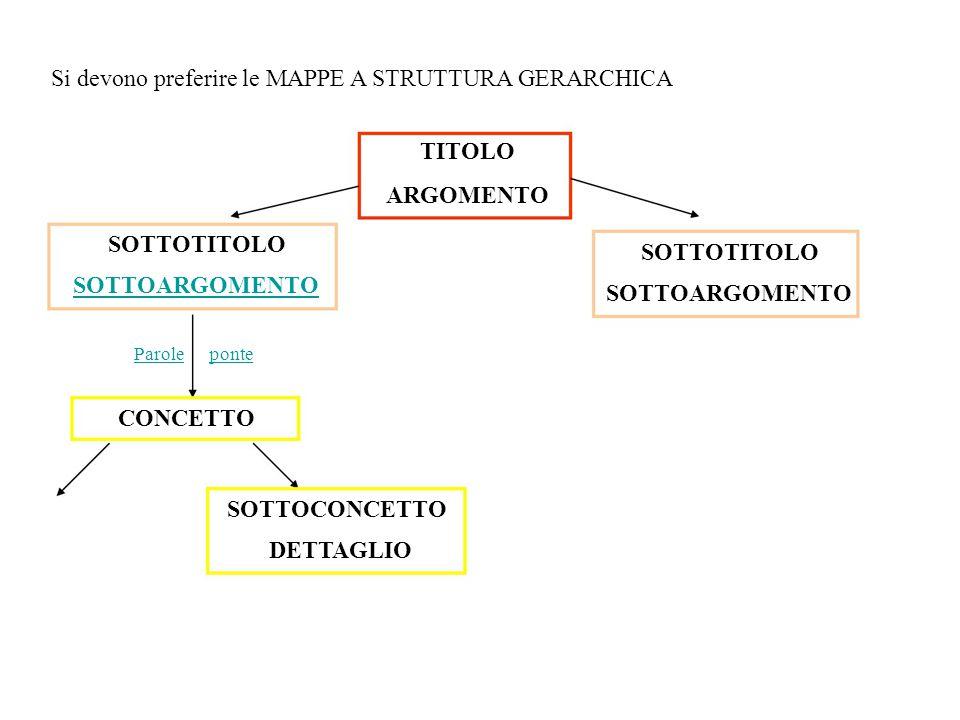 Si devono preferire le MAPPE A STRUTTURA GERARCHICA TITOLO ARGOMENTO SOTTOTITOLO SOTTOARGOMENTO SOTTOTITOLO SOTTOARGOMENTO Paroleponte CONCETTO SOTTOC