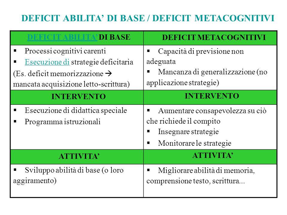 DEFICIT ABILITA' DI BASE / DEFICIT METACOGNITIVI DEFICIT ABILITA'DEFICIT ABILITA' DI BASE  Processi cognitivi carenti  Esecuzione di strategie def