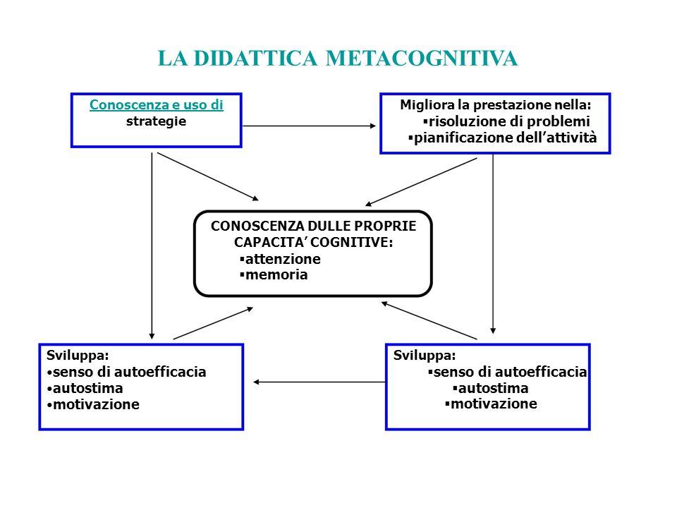 LA DIDATTICA METACOGNITIVA Conoscenza e uso di strategie Migliora la prestazione nella:  risoluzione di problemi  pianificazione dell'attività CONOS