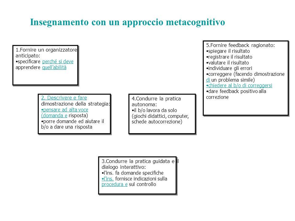 Insegnamento con un approccio metacognitivo 1.Fornire un organizzatore anticipato: specificare perché si deveperché si deve apprendere quell'abilitàqu