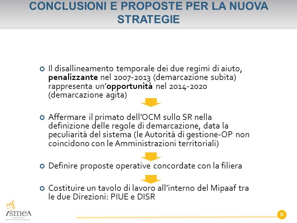 CONCLUSIONI E PROPOSTE PER LA NUOVA STRATEGIE Il disallineamento temporale dei due regimi di aiuto, penalizzante nel 2007-2013 (demarcazione subita) r