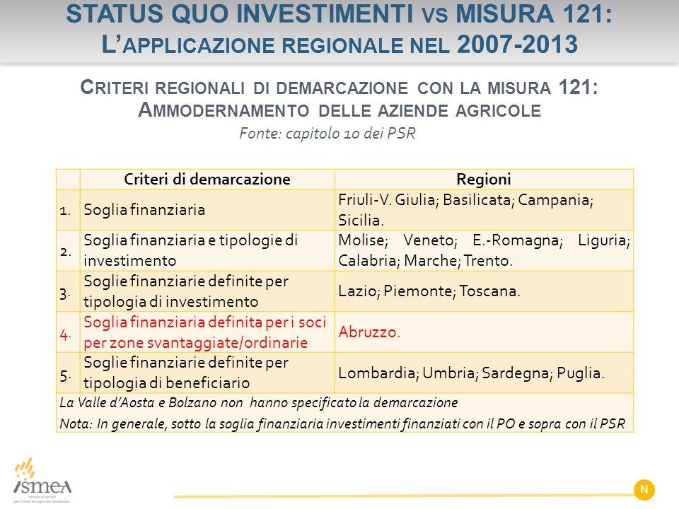 STATUS QUO INVESTIMENTI VS MISURA 121: L' APPLICAZIONE REGIONALE NEL 2007-2013 N C RITERI REGIONALI DI DEMARCAZIONE CON LA MISURA 121: A MMODERNAMENTO DELLE AZIENDE AGRICOLE Criteri di demarcazioneRegioni 1.Soglia finanziaria Friuli-V.