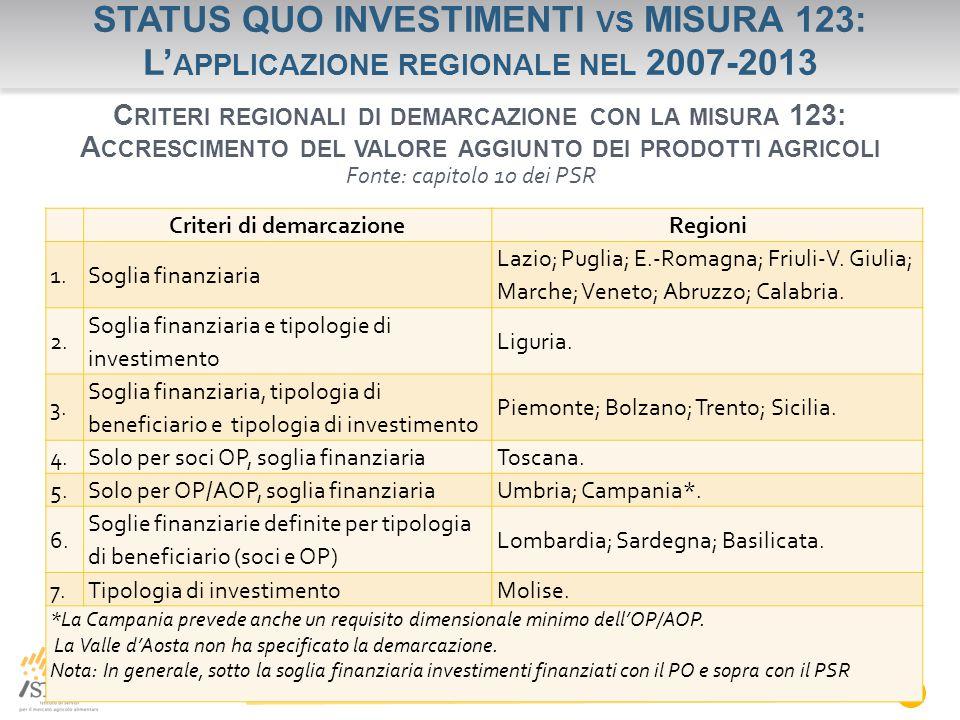 STATUS QUO INVESTIMENTI VS MISURA 123: L' APPLICAZIONE REGIONALE NEL 2007-2013 N C RITERI REGIONALI DI DEMARCAZIONE CON LA MISURA 123: A CCRESCIMENTO DEL VALORE AGGIUNTO DEI PRODOTTI AGRICOLI Criteri di demarcazioneRegioni 1.Soglia finanziaria Lazio; Puglia; E.-Romagna; Friuli-V.