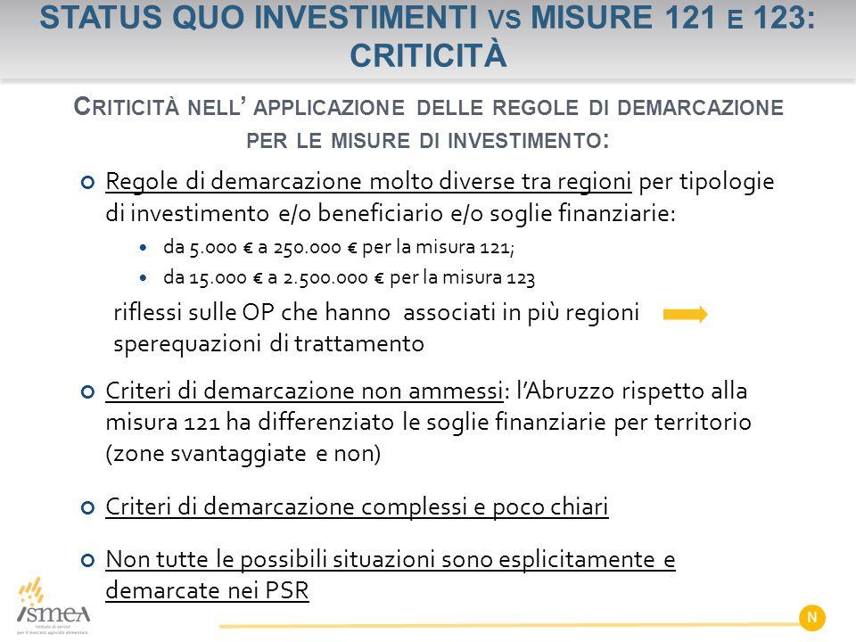 STATUS QUO INVESTIMENTI VS MISURE 121 E 123: CRITICITÀ N Regole di demarcazione molto diverse tra regioni per tipologie di investimento e/o beneficiario e/o soglie finanziarie: da 5.000 € a 250.000 € per la misura 121; da 15.000 € a 2.500.000 € per la misura 123 riflessi sulle OP che hanno associati in più regioni sperequazioni di trattamento Criteri di demarcazione non ammessi: l'Abruzzo rispetto alla misura 121 ha differenziato le soglie finanziarie per territorio (zone svantaggiate e non) Criteri di demarcazione complessi e poco chiari Non tutte le possibili situazioni sono esplicitamente e demarcate nei PSR C RITICITÀ NELL ' APPLICAZIONE DELLE REGOLE DI DEMARCAZIONE PER LE MISURE DI INVESTIMENTO :