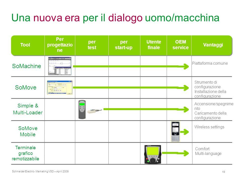 Schneider Electric 19 - Marketing VSD – April 2009 Una nuova era per il dialogo uomo/macchina Piattaforma comune Accensione/spegnime nto Caricamento d